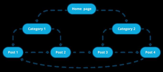 maillage interne marketplace