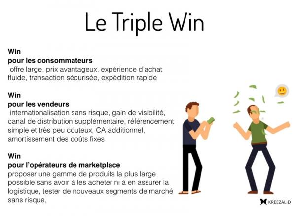 triple win marketplace