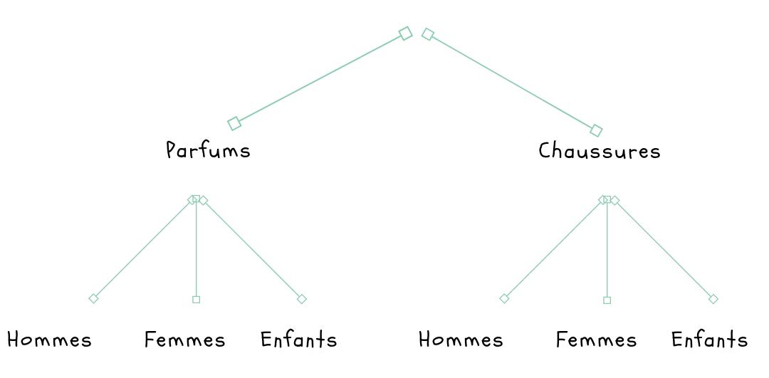 Arborescence marketplace exemple