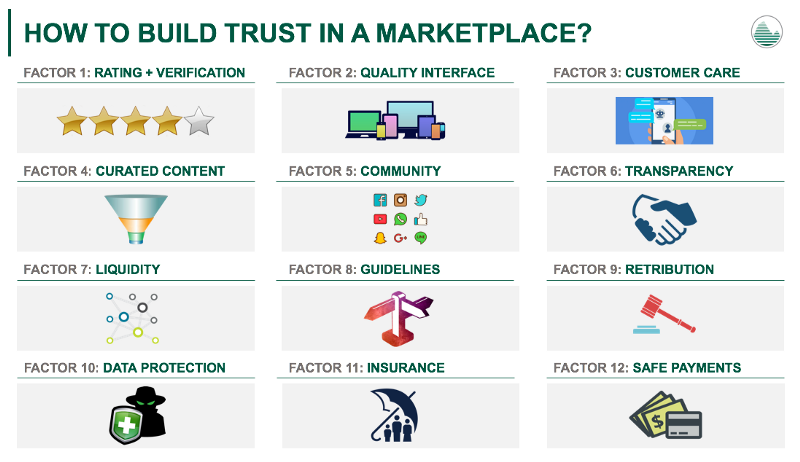 How to build trust in a marketplace