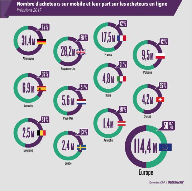 chiffres m-commerce 2017