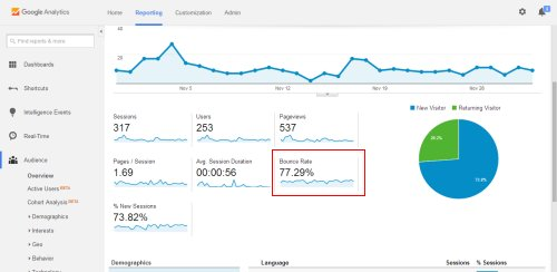 google analytics dashboard bounce rate
