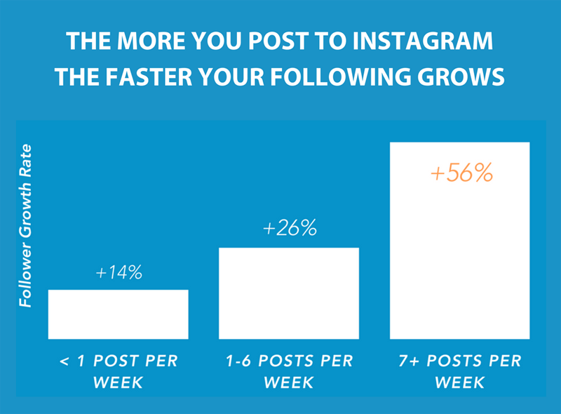 horaire de publication instagram, Social Pilot, Later, instagram, marketplace, stratégie marketing