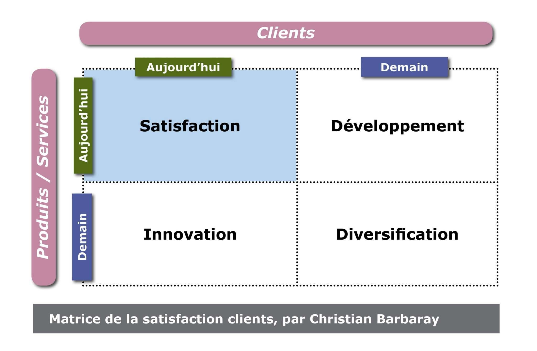 satisfaction client, sav, service client, marketplace, e-commerce, matrice de la satisfaction des clients