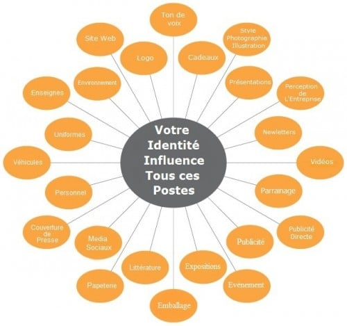 Conseils Marketing, charte graphique, kreezalid, identité visuelle, brainstorming