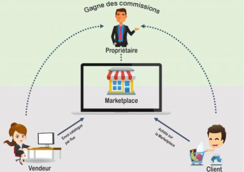 marketplace, mise en relation, vendeurs, acheteurs