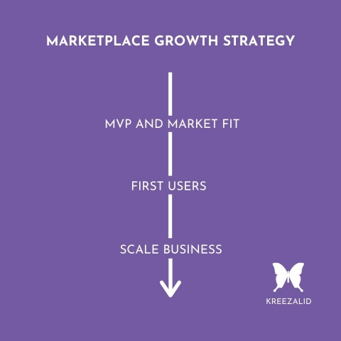 ecommerce marketplace growth strategy
