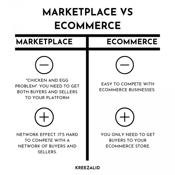 Ecommerce vs Marketplace